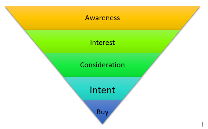 Content and Growth Marketing funnel