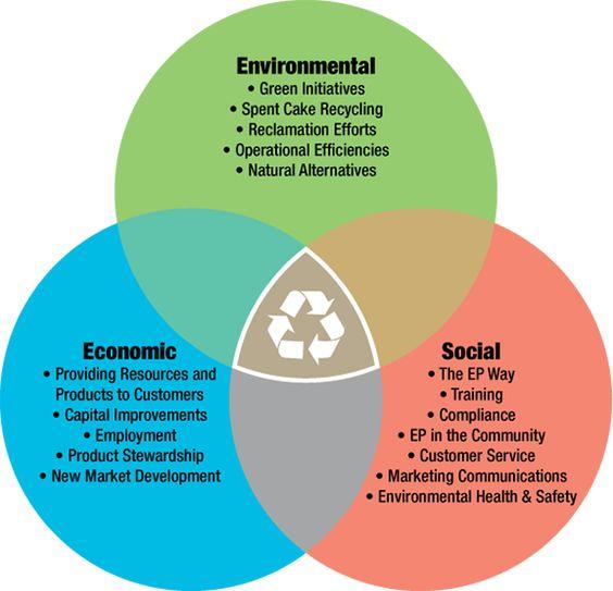 3 pillars of sustainability