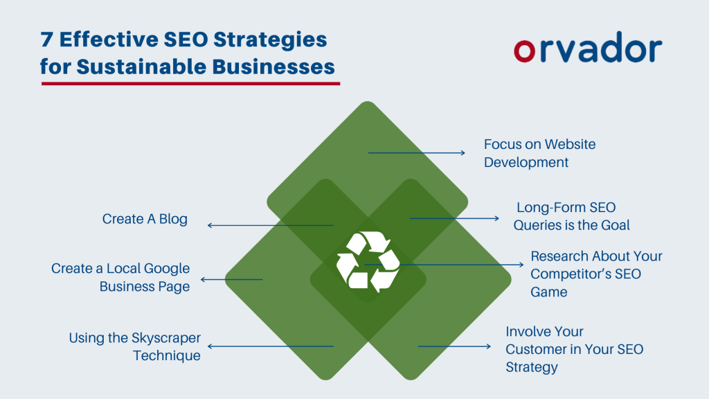 7 Effective SEO Strategies for Sustainable Businesses